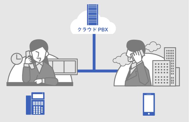 成功するクラウドPBXへの移行方法
