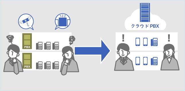 クラウドPBXの導入セミナー